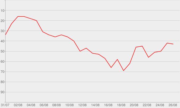 Chart progress graph for Drift Away
