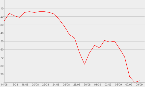 Chart progress graph for American Shadows