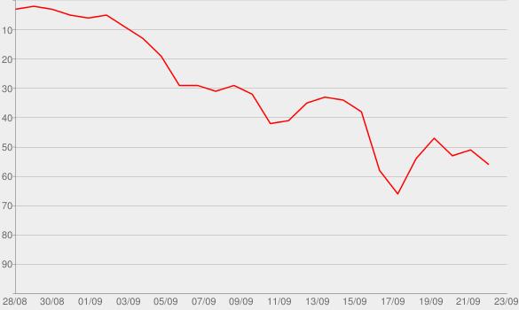Chart progress graph for Ice Cream