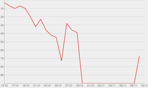 Chart progress graph for File #2