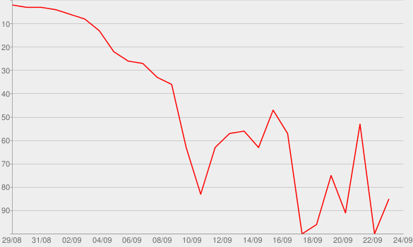 Chart progress graph for The Royal Treatment