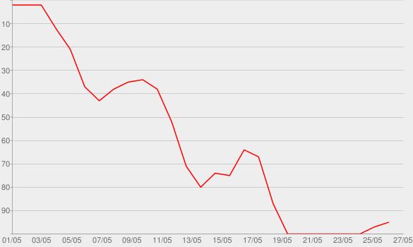 Chart progress graph for Quon Zhang (No. 87)