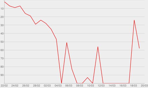 Chart progress graph for Stalking Horse