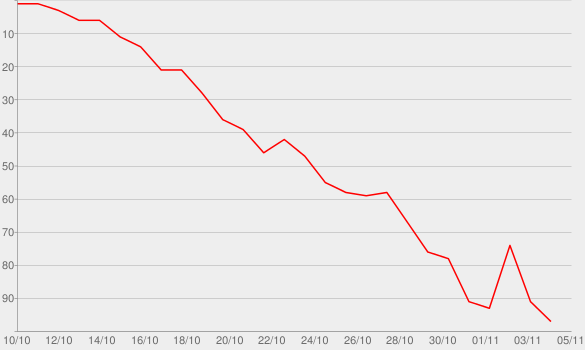Chart progress graph for More to the Story