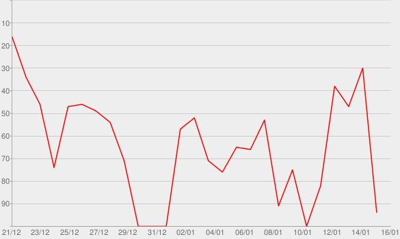 Chart progress graph for Hoodie SZN