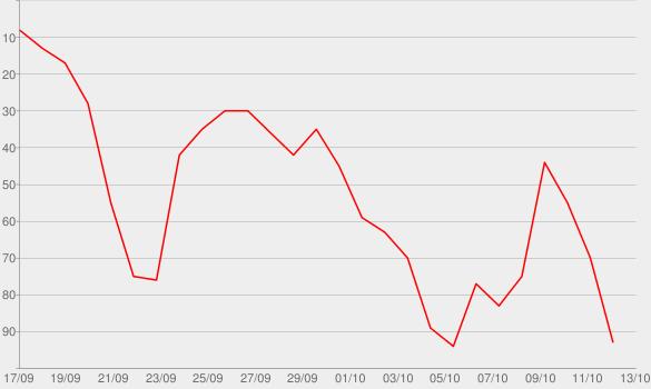 Chart progress graph for Work in Progress with Sophia Bush