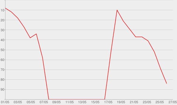 Chart progress graph for Bloody Valentine