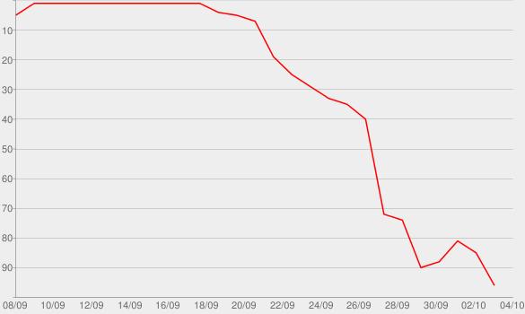 Chart progress graph for RAP DEVIL