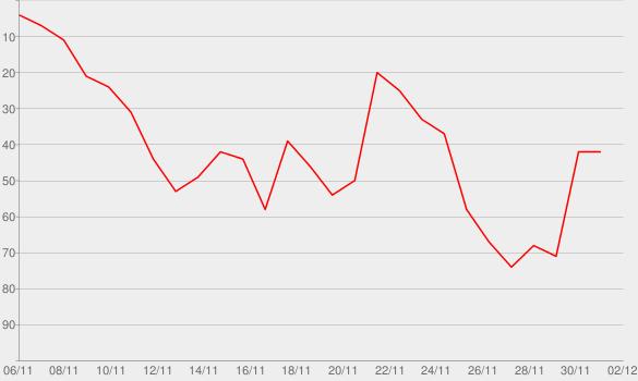 Chart progress graph for Resti indifferente