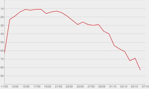 Chart progress graph for Ecstasy: The Battle Of Rave