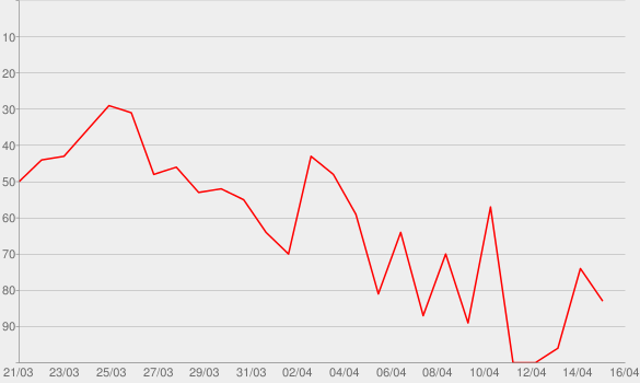 Chart progress graph for Freaks