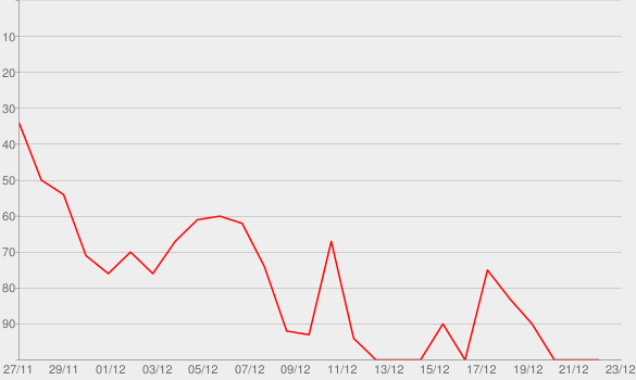 Chart progress graph for Broken Record with Malcolm Gladwell and Rick Rubin