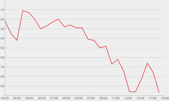 Chart progress graph for Flugzeug aus Papier (Für Emmy)