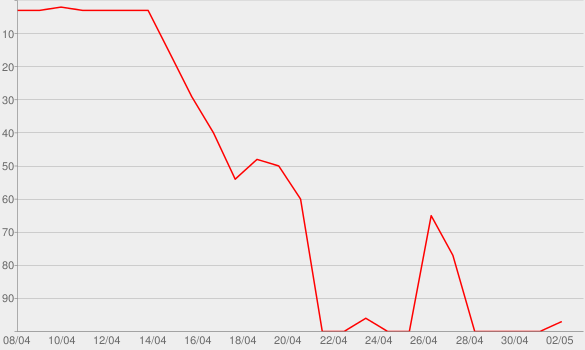 Chart progress graph for Midnight Machines