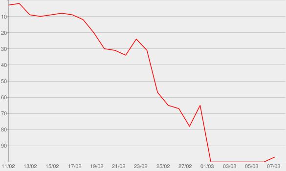 Chart progress graph for Lo-Fantasy (Deluxe Version)