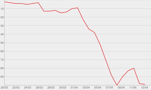 Chart progress graph for kelsea