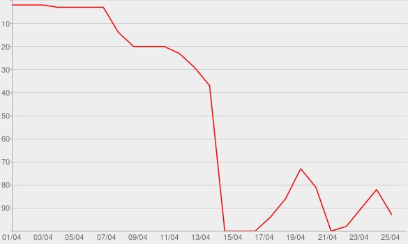 Chart progress graph for Weezer (White Album)