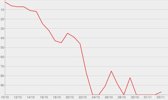 Chart progress graph for Kardashian Therapy, Pt. 2