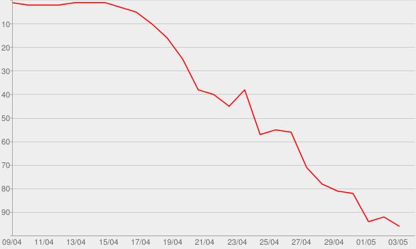 Chart progress graph for Cherry Bomb