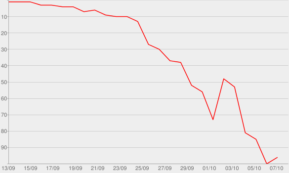 Chart progress graph for Are You Still Texting B#@tches?