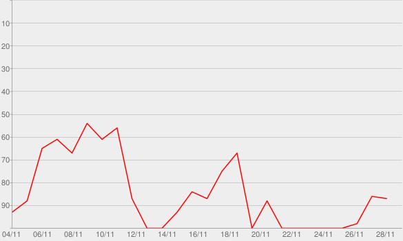 Chart progress graph for Control