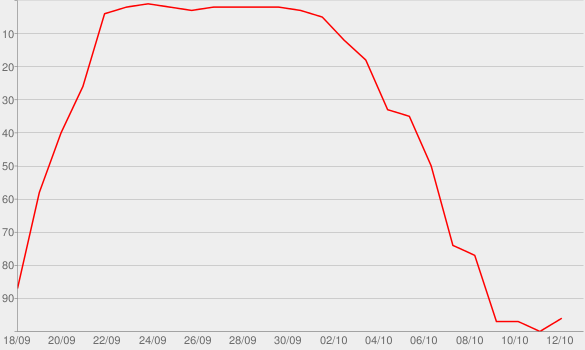 Chart progress graph for I Can't Believe It's Not Buddha