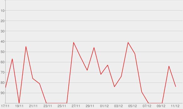 Chart progress graph for Glee: The Music - The Christmas Album
