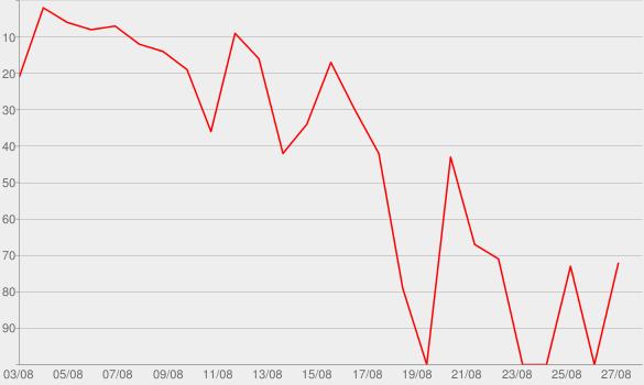 Chart progress graph for Undercover