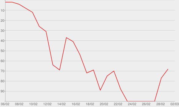 Chart progress graph for Respect