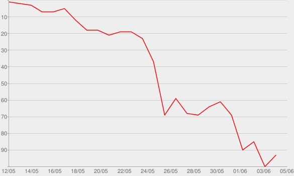 Chart progress graph for La Voix III