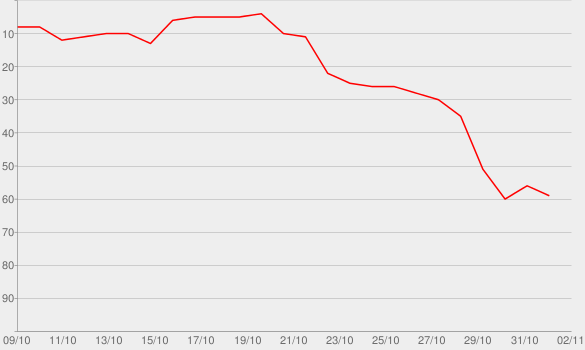 Chart progress graph for The Documentary 2.5