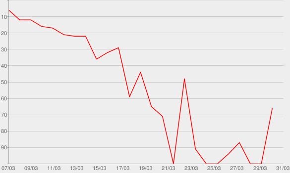 Chart progress graph for Trimester Trouble