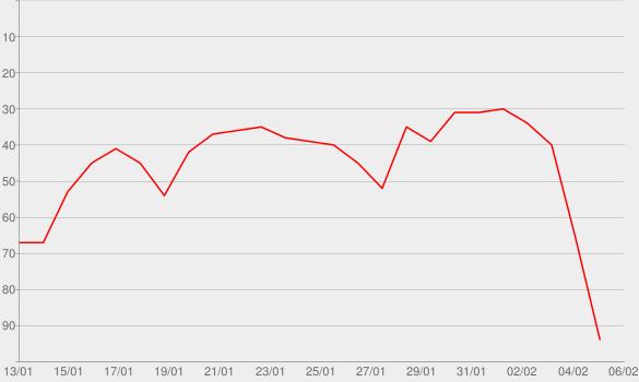 Chart progress graph for Come Along