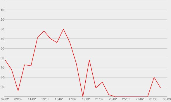 Chart progress graph for Greg Proops Film Club
