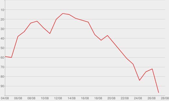 Chart progress graph for Missing America