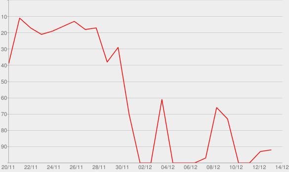 Chart progress graph for Dance, Lies, and Videotape