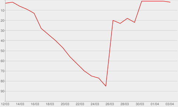 Chart progress graph for Jensen and Holes: The Murder Squad