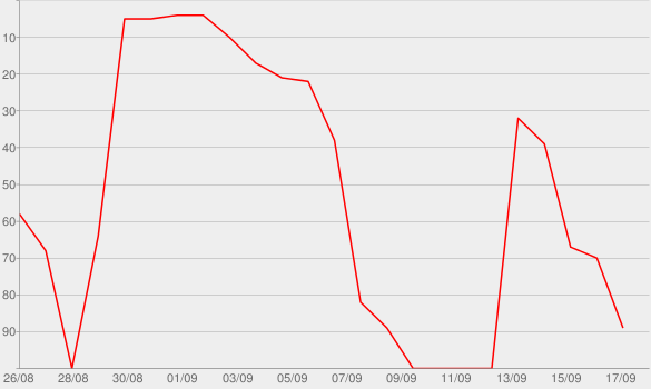 Chart progress graph for Secrets of the fifth estate