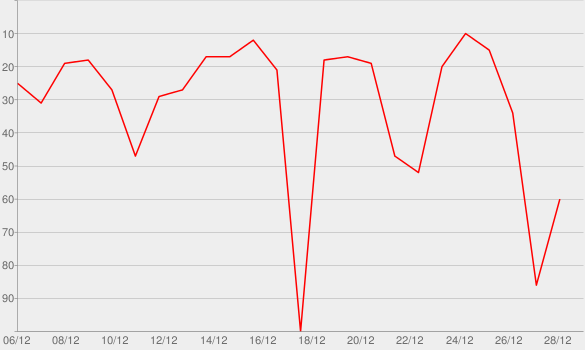 Chart progress graph for 40 Vacanze Canzoni di Natale