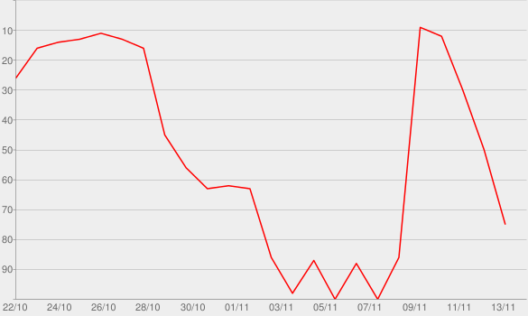 Chart progress graph for Bitte hör nicht auf zu träumen - Wild vor Wut