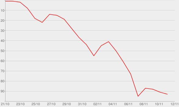 Chart progress graph for Psalm West