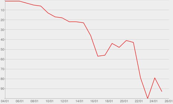 Chart progress graph for Bad Guys