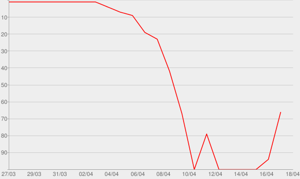 Chart progress graph for David Guetta - Nothing But The Beat, The Movie