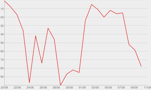 Chart progress graph for WILD - EP
