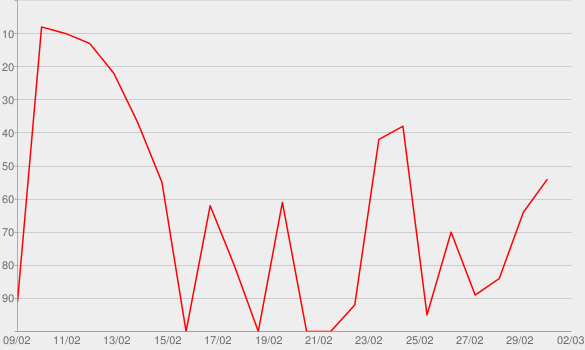 Chart progress graph for Stuckrad Late Night