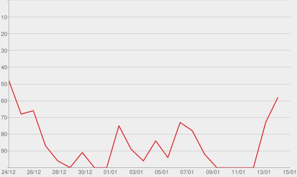 Chart progress graph for Rockin' Around the Christmas Tree (Single)