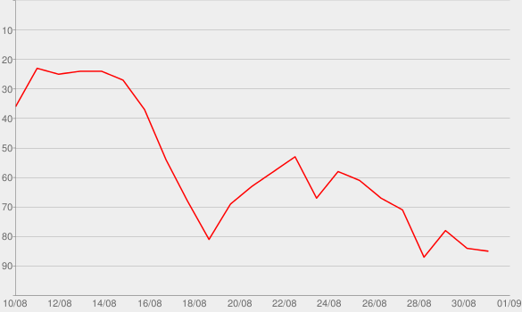 Chart progress graph for Majesty (feat. Eminem & Labrinth)
