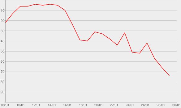 Chart progress graph for Der Anhalter