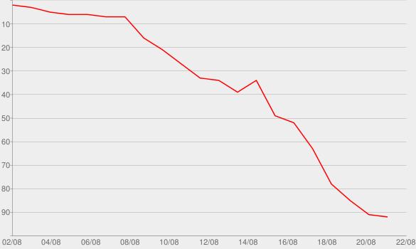 Chart progress graph for Sober