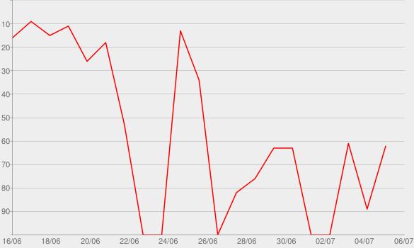 Chart progress graph for Bola Bola – Das SWR3 WM-Studio | SWR3.de